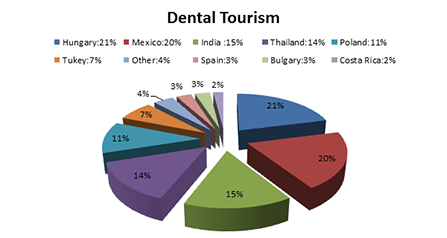 Dental Tourismus