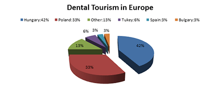 dental tourismus in Europa