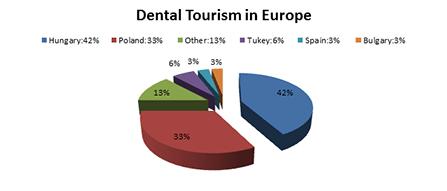 dental tourismus in Europa